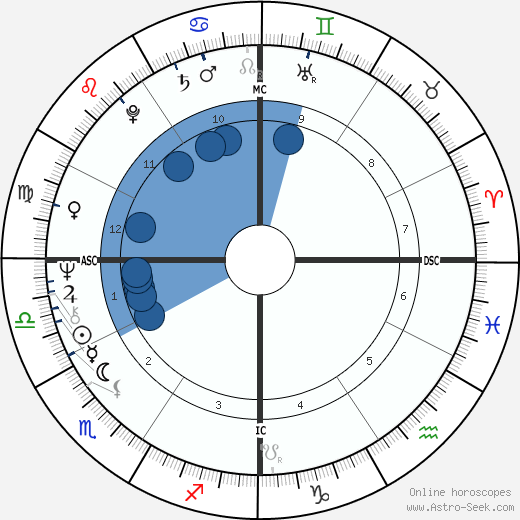 Dick Bates wikipedia, horoscope, astrology, instagram