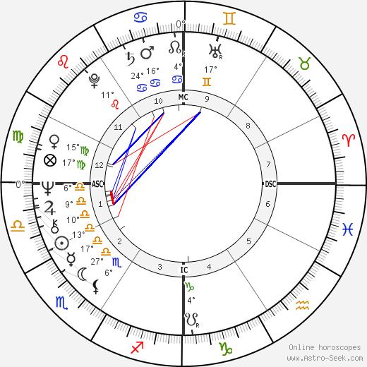 Dick Bates birth chart, biography, wikipedia 2020, 2021