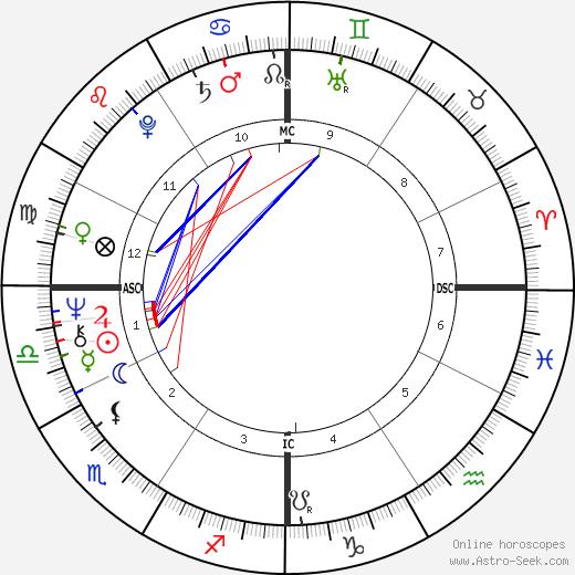 Dick Bates birth chart, Dick Bates astro natal horoscope, astrology