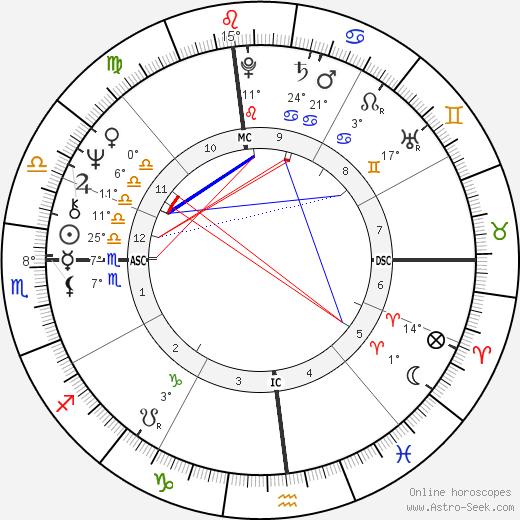 Divine birth chart, biography, wikipedia 2019, 2020