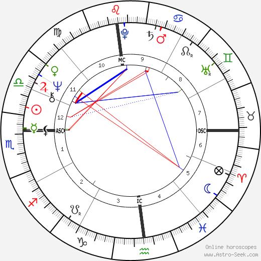 Divine birth chart, Divine astro natal horoscope, astrology