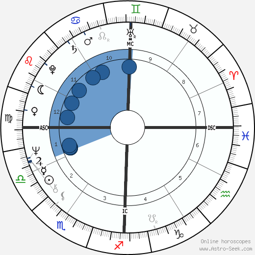 Don McLean wikipedia, horoscope, astrology, instagram