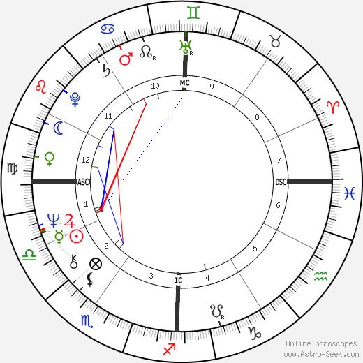Дон (певец) Маклин Don McLean день рождения гороскоп, Don McLean Натальная карта онлайн