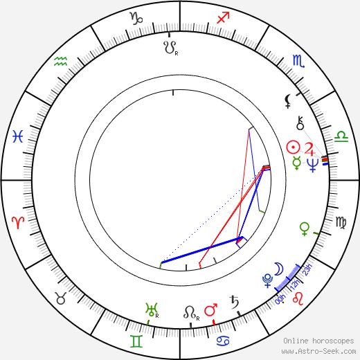 Donny Hathaway birth chart, Donny Hathaway astro natal horoscope, astrology