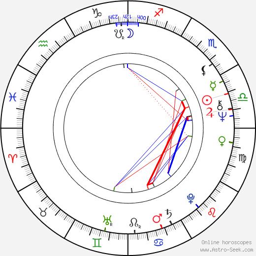 Dusty Rhodes birth chart, Dusty Rhodes astro natal horoscope, astrology