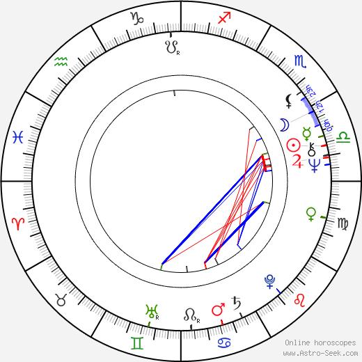 Dymitr Holówko birth chart, Dymitr Holówko astro natal horoscope, astrology