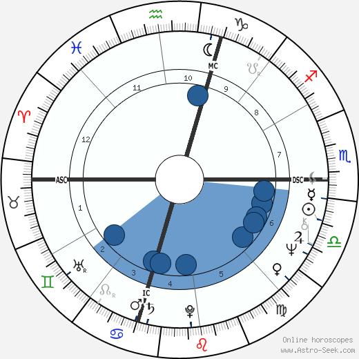 Francesco Ambrosio wikipedia, horoscope, astrology, instagram