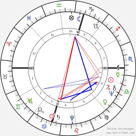 Francesco Ambrosio tema natale, oroscopo, Francesco Ambrosio oroscopi gratuiti, astrologia