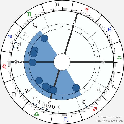Françoise Contreau wikipedia, horoscope, astrology, instagram