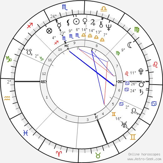 Henry Winkler tema natale, biography, Biografia da Wikipedia 2020, 2021