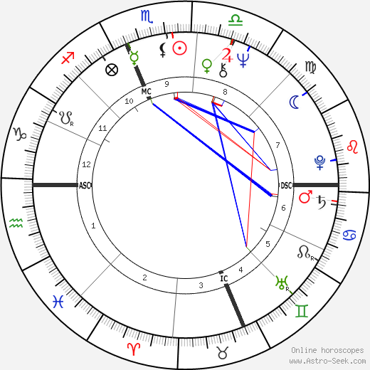 Henry Winkler tema natale, oroscopo, Henry Winkler oroscopi gratuiti, astrologia