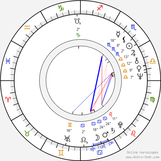 Jaclyn Smith birth chart, biography, wikipedia 2019, 2020