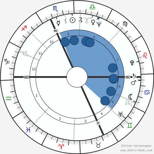 Joan Borysenko wikipedia, horoscope, astrology, instagram