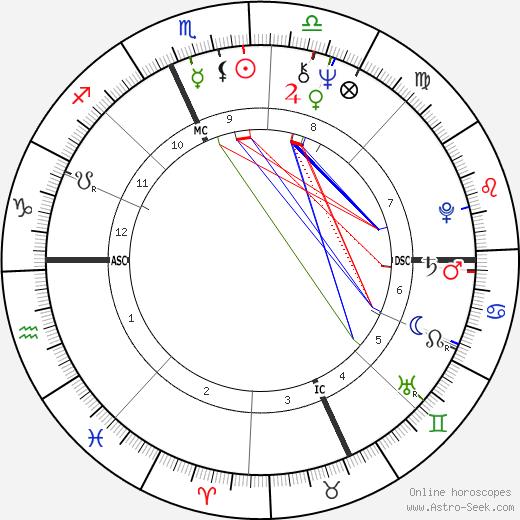 Joan Borysenko день рождения гороскоп, Joan Borysenko Натальная карта онлайн