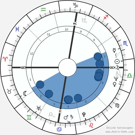John Chipman Fernie wikipedia, horoscope, astrology, instagram