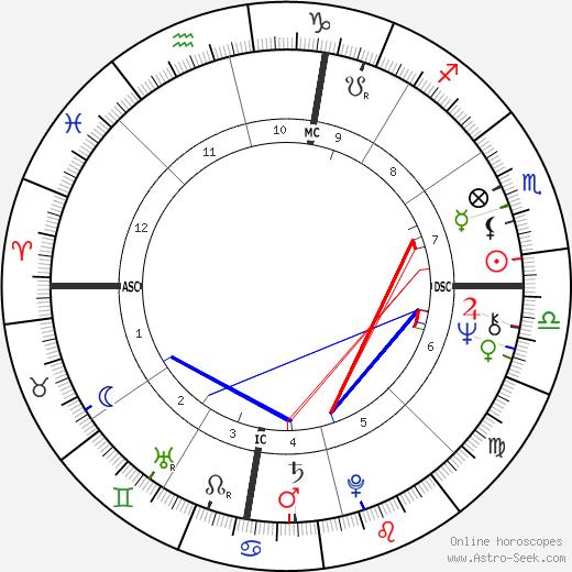 John Chipman Fernie день рождения гороскоп, John Chipman Fernie Натальная карта онлайн
