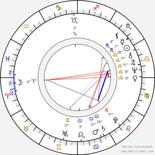 John Lithgow birth chart, biography, wikipedia 2018, 2019