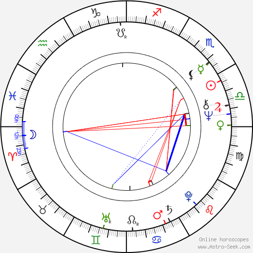 John Lithgow astro natal birth chart, John Lithgow horoscope, astrology