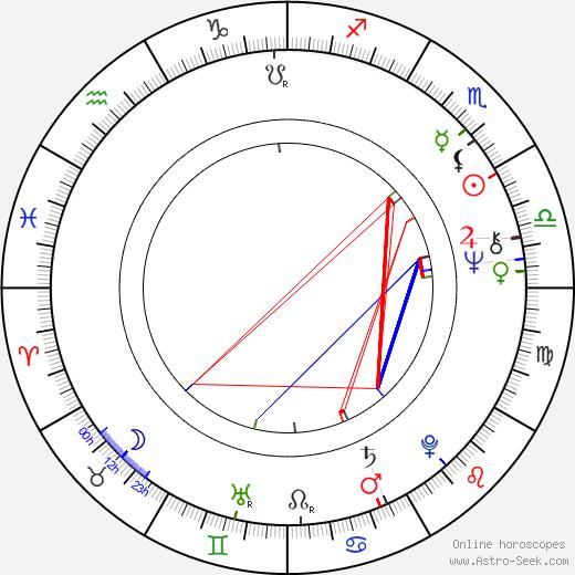 Kari-Juhani Tolonen astro natal birth chart, Kari-Juhani Tolonen horoscope, astrology