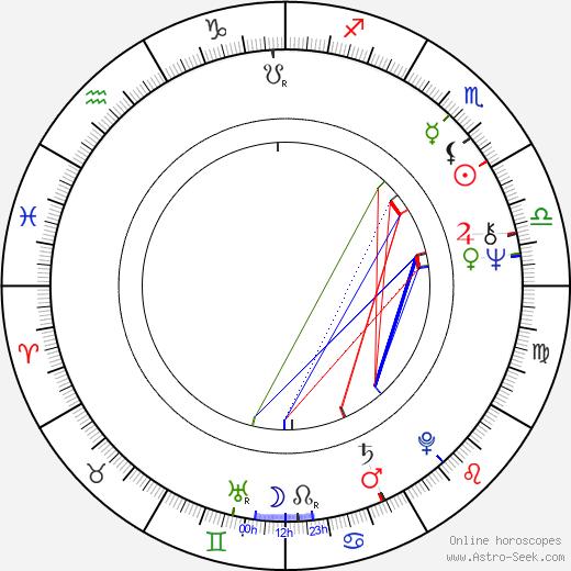 Krzysztof Piesiewicz день рождения гороскоп, Krzysztof Piesiewicz Натальная карта онлайн