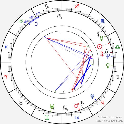 Ladislav Jakim tema natale, oroscopo, Ladislav Jakim oroscopi gratuiti, astrologia