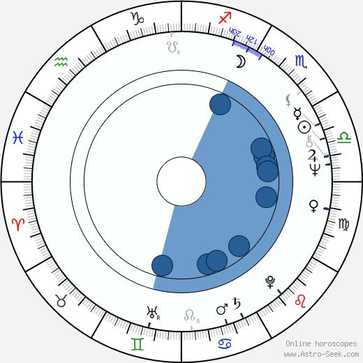 Lili Monori wikipedia, horoscope, astrology, instagram