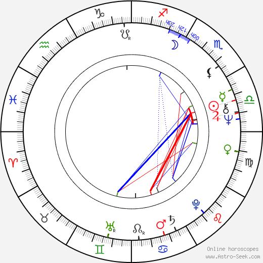Лили Монори Lili Monori день рождения гороскоп, Lili Monori Натальная карта онлайн