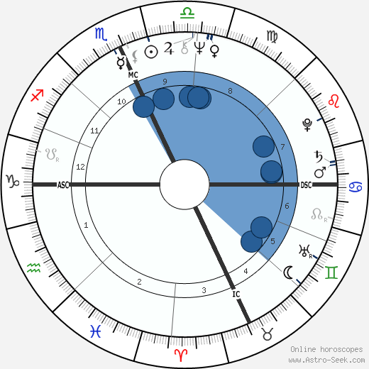 Linda M. Georgian wikipedia, horoscope, astrology, instagram
