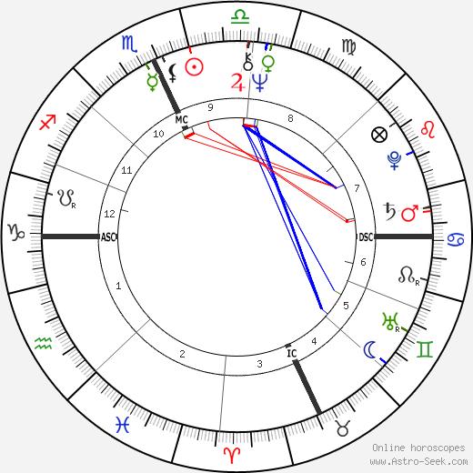 Linda M. Georgian день рождения гороскоп, Linda M. Georgian Натальная карта онлайн