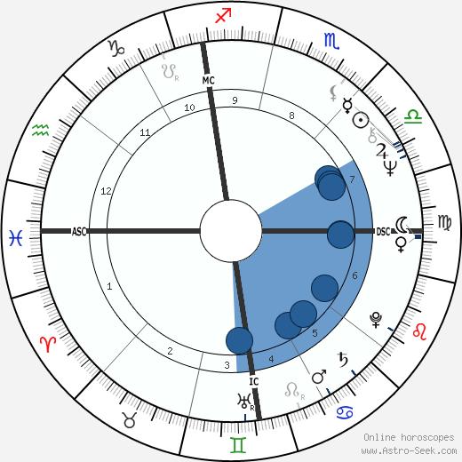Lorenzo Bozano wikipedia, horoscope, astrology, instagram