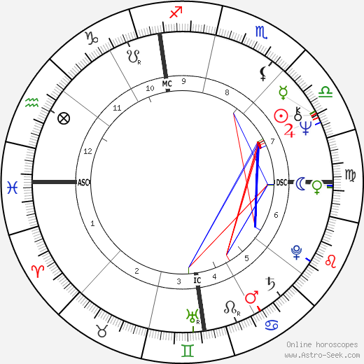 Lorenzo Bozano день рождения гороскоп, Lorenzo Bozano Натальная карта онлайн
