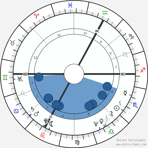 Louise Deschatelets wikipedia, horoscope, astrology, instagram