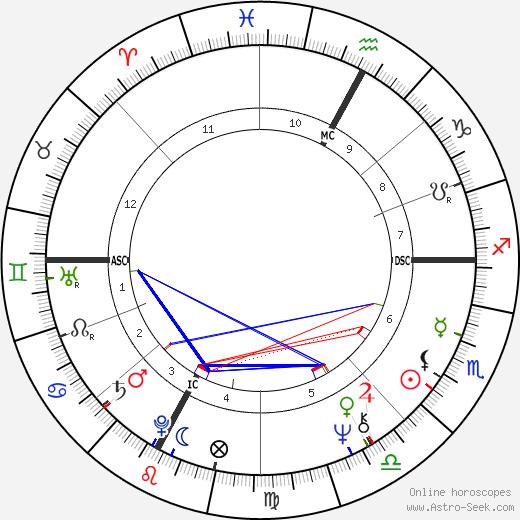 Louise Deschatelets день рождения гороскоп, Louise Deschatelets Натальная карта онлайн