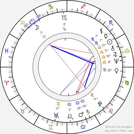 Manuel Aranguiz birth chart, biography, wikipedia 2020, 2021