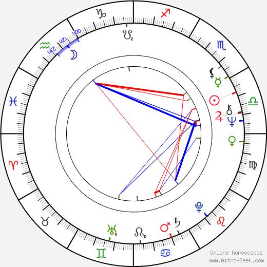 Manuel Aranguiz birth chart, Manuel Aranguiz astro natal horoscope, astrology