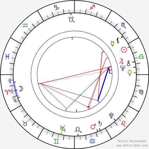 Markku Into astro natal birth chart, Markku Into horoscope, astrology