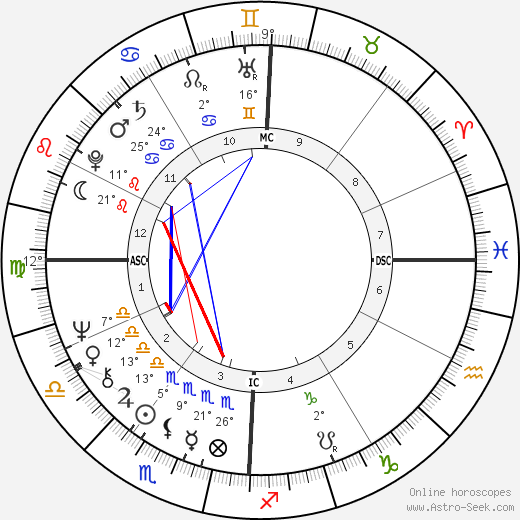 Melba Moore birth chart, biography, wikipedia 2018, 2019