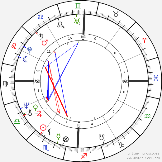 Melba Moore astro natal birth chart, Melba Moore horoscope, astrology