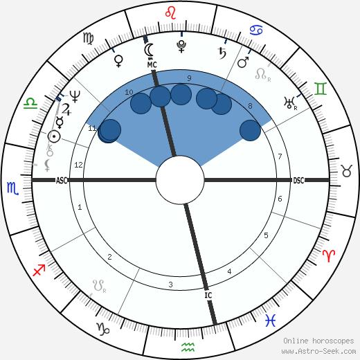 Michel Morin wikipedia, horoscope, astrology, instagram