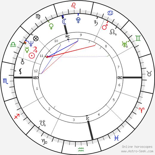 Michel Morin tema natale, oroscopo, Michel Morin oroscopi gratuiti, astrologia