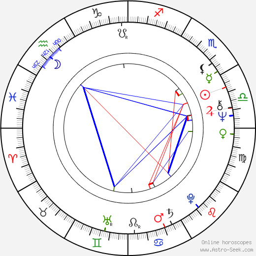 Miloš Vávra astro natal birth chart, Miloš Vávra horoscope, astrology