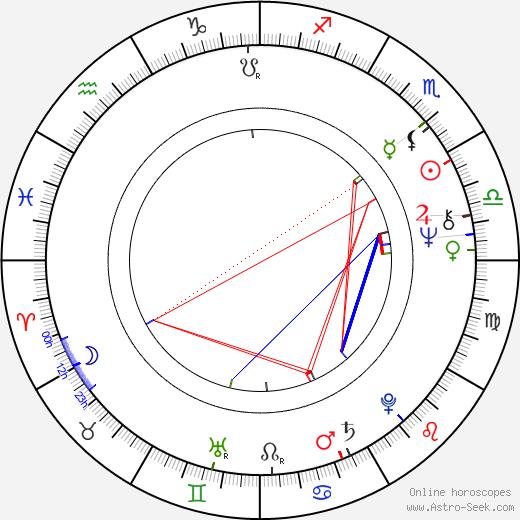 Nikita Mikhalkov astro natal birth chart, Nikita Mikhalkov horoscope, astrology