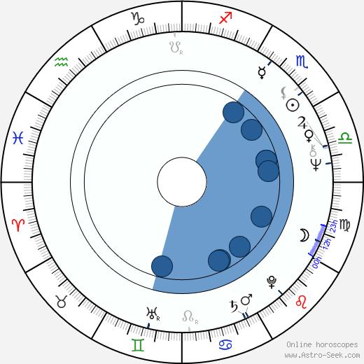 Nikolai Ouzounov wikipedia, horoscope, astrology, instagram