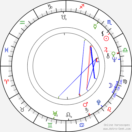 Nikolai Ouzounov astro natal birth chart, Nikolai Ouzounov horoscope, astrology