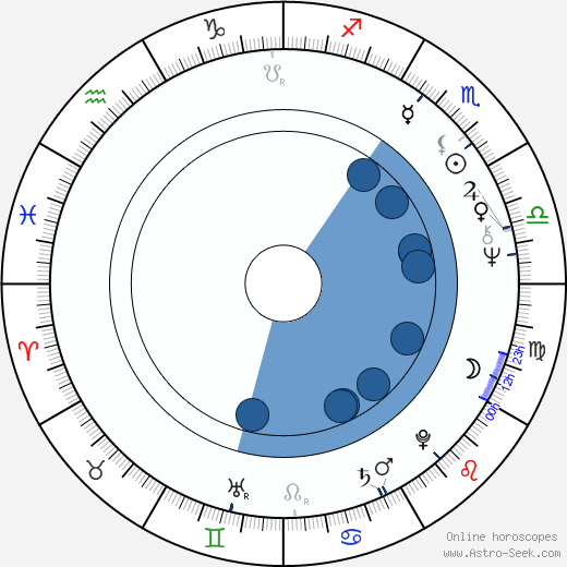 Otakar Prajzner horoscope, astrology, sign, zodiac, date of birth, instagram