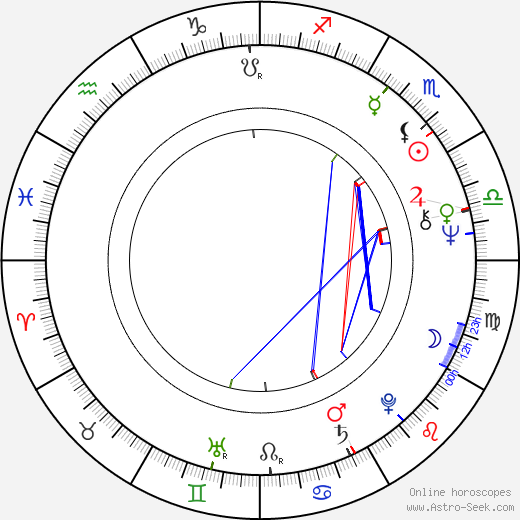Otakar Prajzner astro natal birth chart, Otakar Prajzner horoscope, astrology