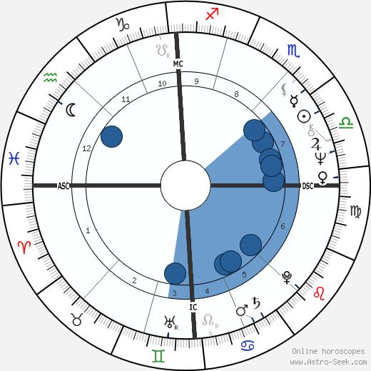 Pascal Sevran wikipedia, horoscope, astrology, instagram