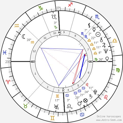 Pascal Sevran birth chart, biography, wikipedia 2019, 2020