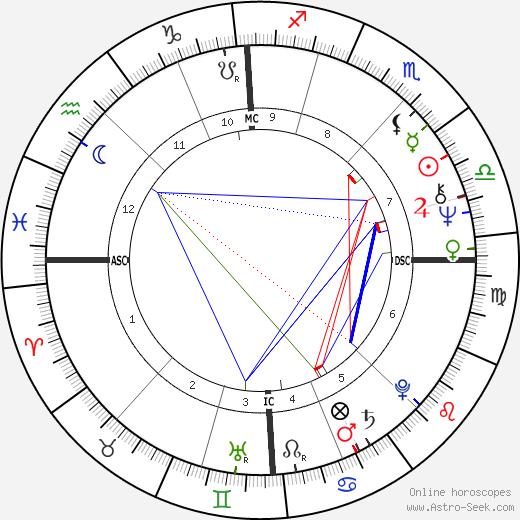 Pascal Sevran birth chart, Pascal Sevran astro natal horoscope, astrology