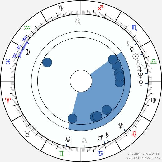 Petr Musílek wikipedia, horoscope, astrology, instagram
